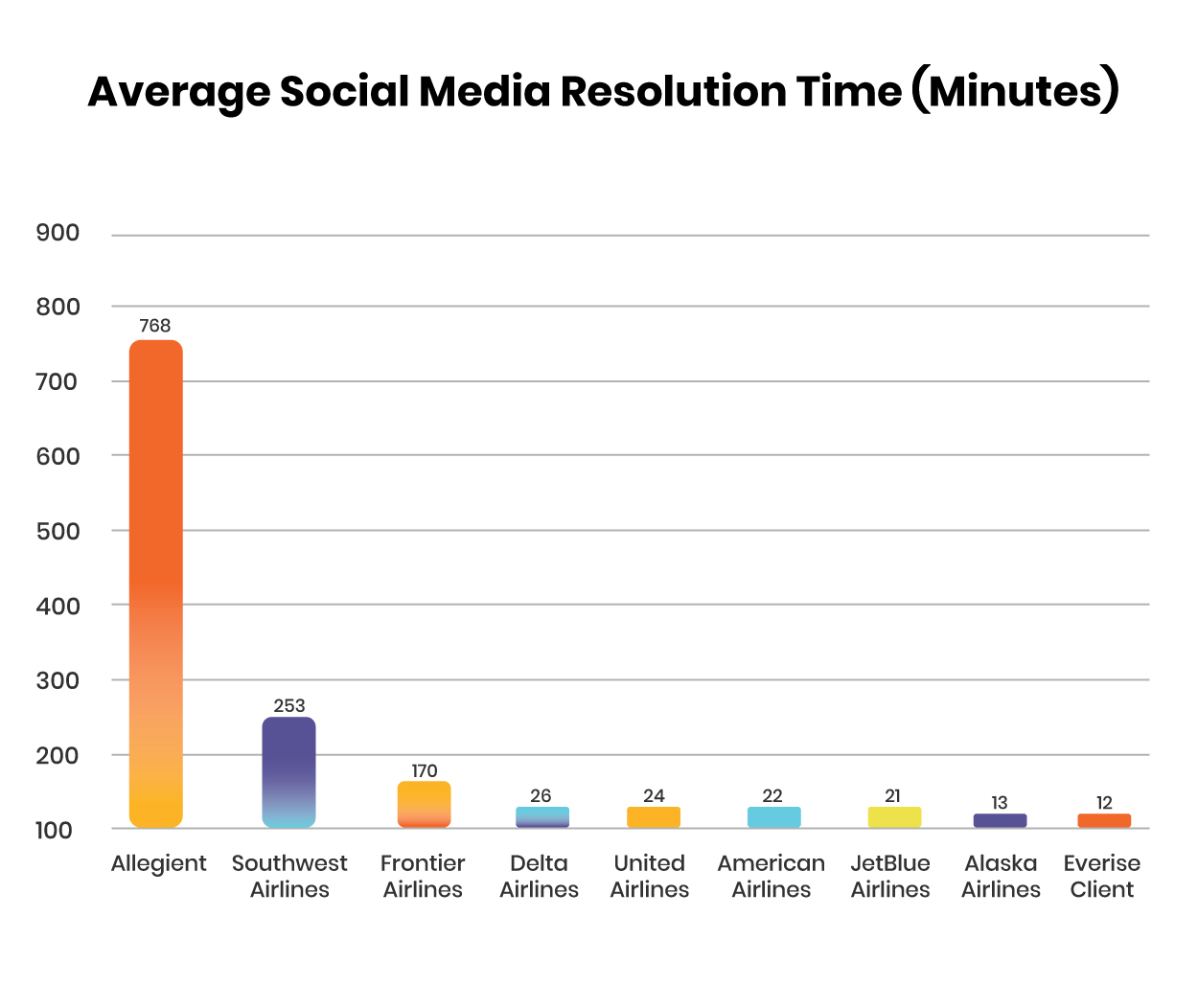 Average Resolution Time Infographics REvised