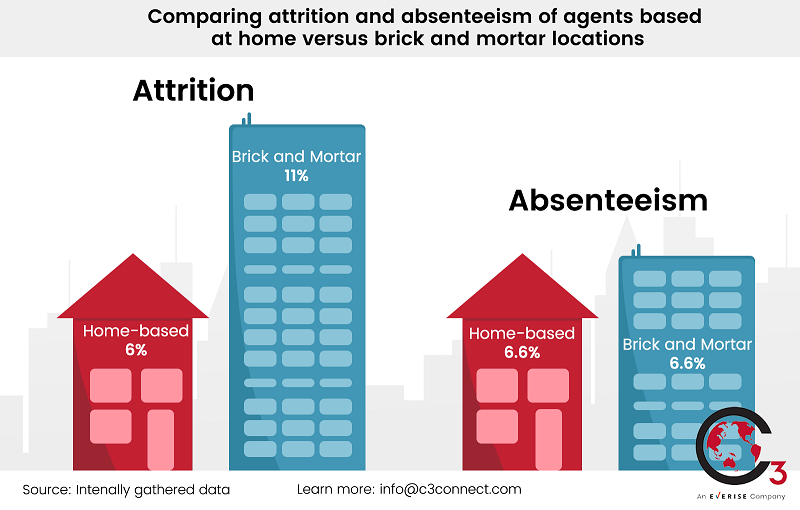 everise-work-from-home-absenteeism