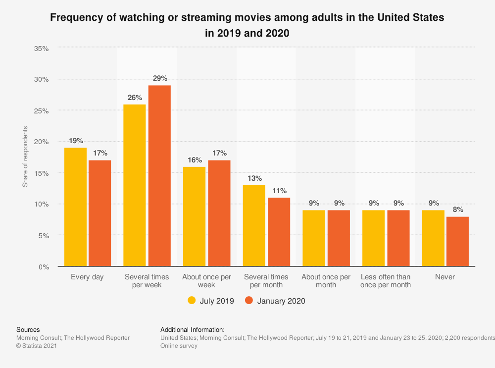statistic_id935492_frequency-of-streaming-movies-in-the-us-2019-2020