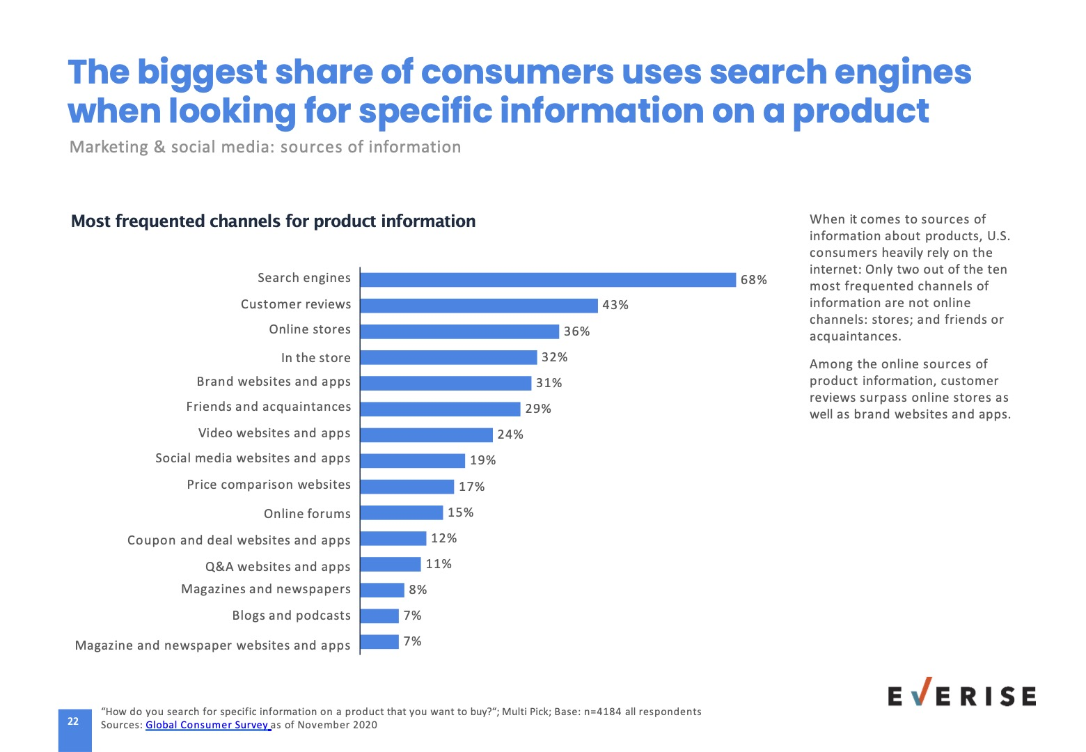 Consumers product research