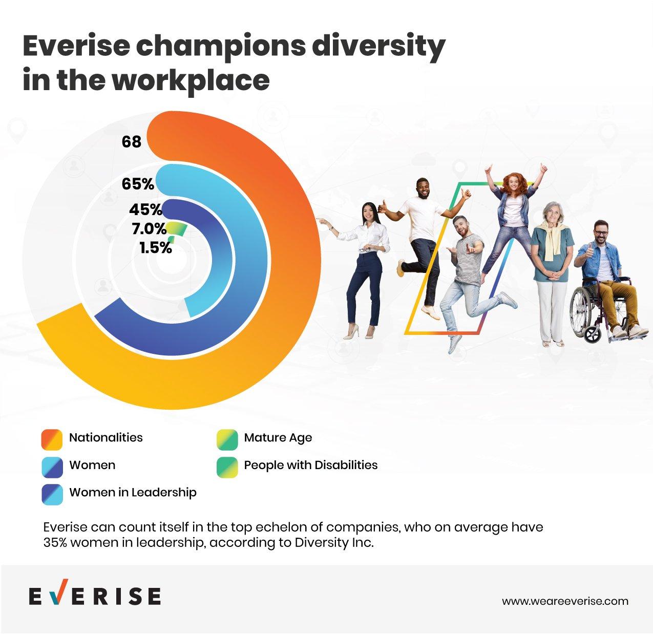 Everise Diversity Infographics_Global