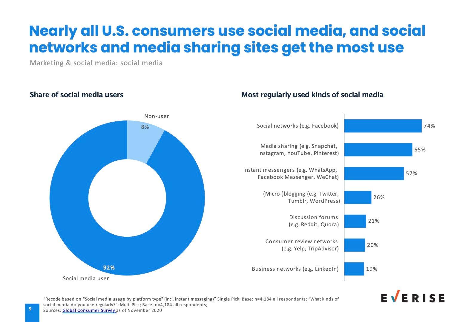 US Consumer social media insights
