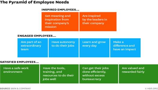 everise-pyramid-of-employee-needs