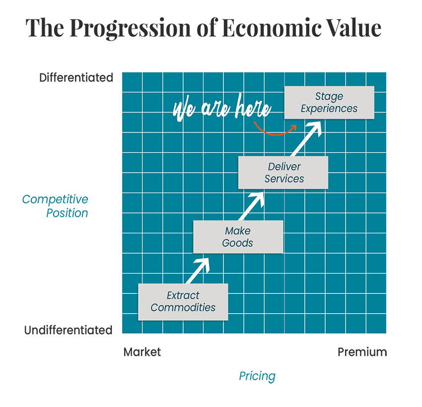 progression of economic value